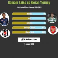 Romain Saiss vs Kieran Tierney h2h player stats