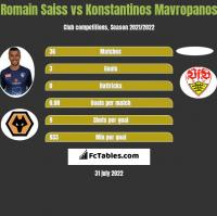 Romain Saiss vs Konstantinos Mavropanos h2h player stats