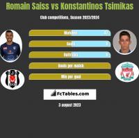 Romain Saiss vs Konstantinos Tsimikas h2h player stats