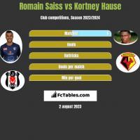Romain Saiss vs Kortney Hause h2h player stats