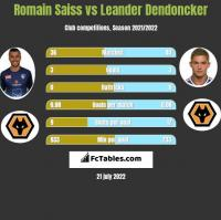 Romain Saiss vs Leander Dendoncker h2h player stats