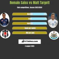 Romain Saiss vs Matt Targett h2h player stats