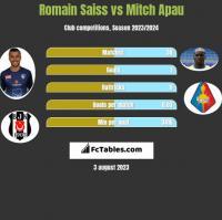 Romain Saiss vs Mitch Apau h2h player stats