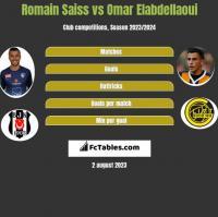 Romain Saiss vs Omar Elabdellaoui h2h player stats