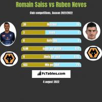 Romain Saiss vs Ruben Neves h2h player stats