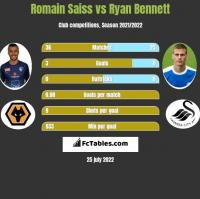 Romain Saiss vs Ryan Bennett h2h player stats