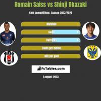 Romain Saiss vs Shinji Okazaki h2h player stats