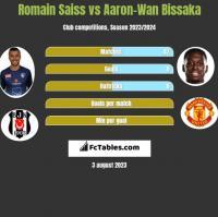 Romain Saiss vs Aaron-Wan Bissaka h2h player stats