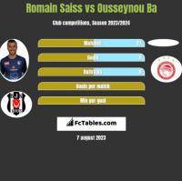Romain Saiss vs Ousseynou Ba h2h player stats