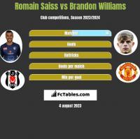 Romain Saiss vs Brandon Williams h2h player stats