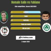 Romain Salin vs Fabiano h2h player stats