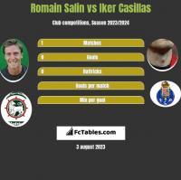 Romain Salin vs Iker Casillas h2h player stats