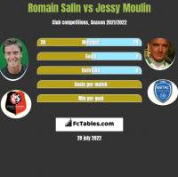 Romain Salin vs Jessy Moulin h2h player stats