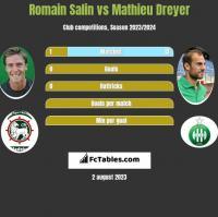 Romain Salin vs Mathieu Dreyer h2h player stats