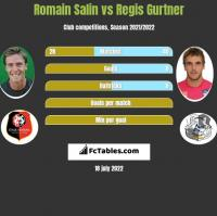 Romain Salin vs Regis Gurtner h2h player stats