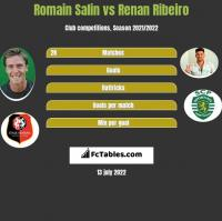 Romain Salin vs Renan Ribeiro h2h player stats