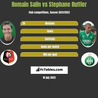 Romain Salin vs Stephane Ruffier h2h player stats