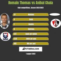 Romain Thomas vs Anibal Chala h2h player stats
