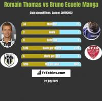 Romain Thomas vs Bruno Ecuele Manga h2h player stats