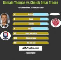 Romain Thomas vs Cheick Omar Traore h2h player stats