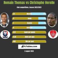 Romain Thomas vs Christophe Herelle h2h player stats