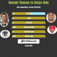 Romain Thomas vs Denys Bain h2h player stats
