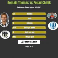 Romain Thomas vs Fouad Chafik h2h player stats