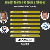 Romain Thomas vs Franck Tabanou h2h player stats