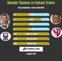 Romain Thomas vs Ismael Traore h2h player stats