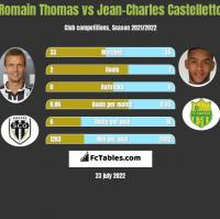 Romain Thomas vs Jean-Charles Castelletto h2h player stats