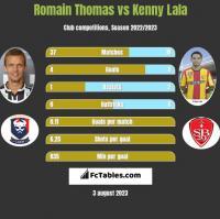 Romain Thomas vs Kenny Lala h2h player stats