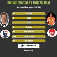 Romain Thomas vs Ludovic Baal h2h player stats