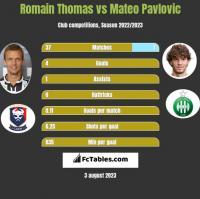 Romain Thomas vs Mateo Pavlovic h2h player stats