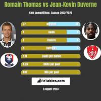 Romain Thomas vs Jean-Kevin Duverne h2h player stats
