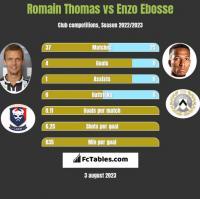 Romain Thomas vs Enzo Ebosse h2h player stats