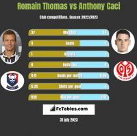 Romain Thomas vs Anthony Caci h2h player stats