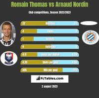 Romain Thomas vs Arnaud Nordin h2h player stats