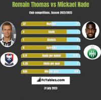 Romain Thomas vs Mickael Nade h2h player stats