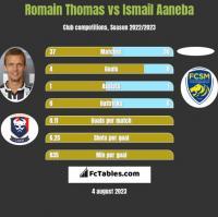 Romain Thomas vs Ismail Aaneba h2h player stats