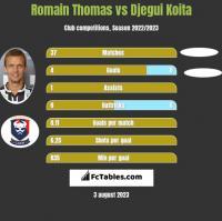Romain Thomas vs Djegui Koita h2h player stats