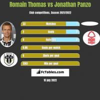 Romain Thomas vs Jonathan Panzo h2h player stats