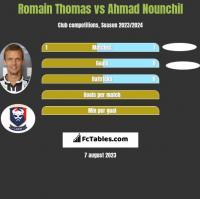 Romain Thomas vs Ahmad Nounchil h2h player stats