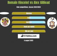 Romain Vincelot vs Alex Gilliead h2h player stats