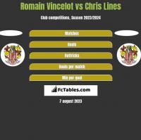 Romain Vincelot vs Chris Lines h2h player stats