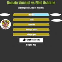 Romain Vincelot vs Elliot Osborne h2h player stats