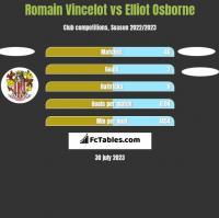 Romain Vincelot vs Elliot Osborne h2h player stats