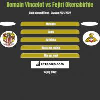 Romain Vincelot vs Fejiri Okenabirhie h2h player stats