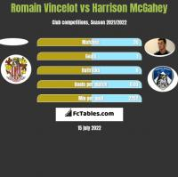 Romain Vincelot vs Harrison McGahey h2h player stats
