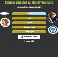 Romain Vincelot vs Jimmy Keohane h2h player stats
