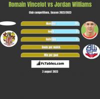Romain Vincelot vs Jordan Williams h2h player stats